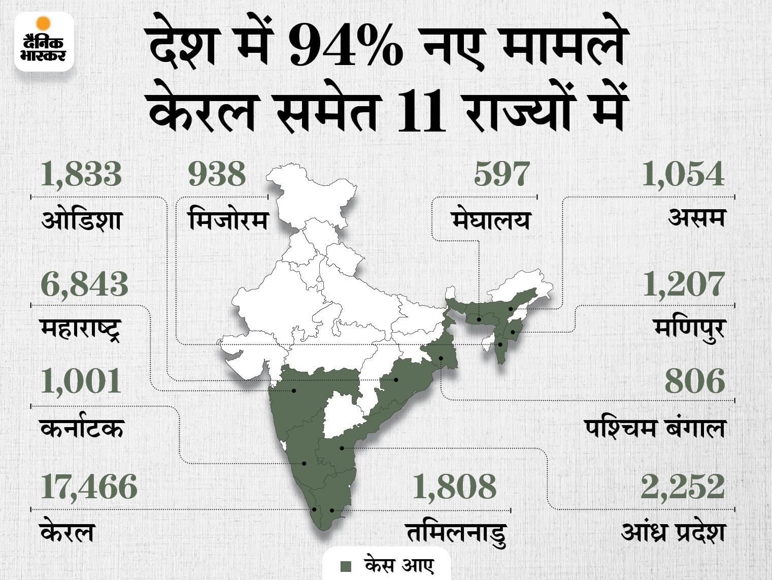 एक्टिव केस की संख्या 4 लाख से नीचे आई, महाराष्ट्र एक करोड़ लोगों को वैक्सीन के दोनों डोज देने वाला पहला राज्य बना देश,National - Dainik Bhaskar