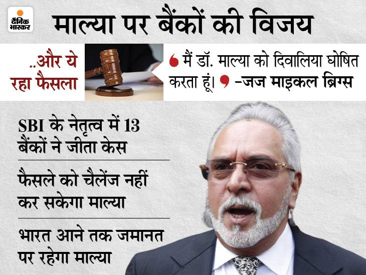 विजय माल्या को ब्रिटेन की कोर्ट ने दिवालिया घोषित किया, अब दुनियाभर में उसकी संपत्ति जब्त कर सकेंगे भारतीय बैंक देश,National - Dainik Bhaskar