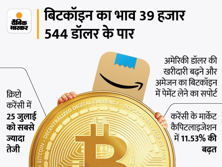 बिटकॉइन की कीमत 6 हफ्ते के टॉप पर, 39 हजार डॉलर पर पहुंचा भाव|बिजनेस,Business - Dainik Bhaskar