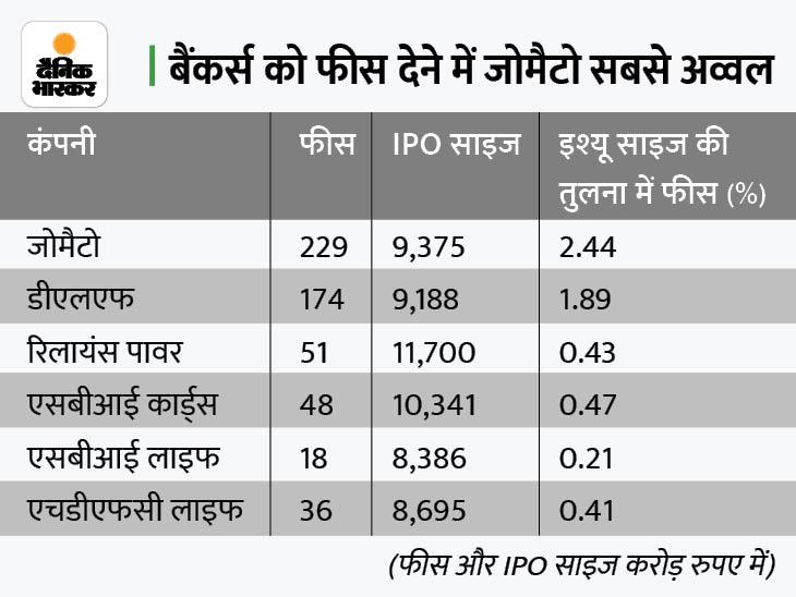 जोमैटो ने मर्चेंट बैंकर्स को सबसे ज्यादा फीस दिया, सबसे कम एसबीआई लाइफ ने दिया बिजनेस,Business - Dainik Bhaskar