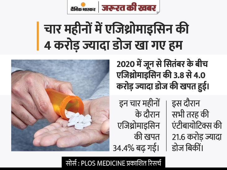 जरा-सी खराश को कोरोना समझकर एजिथ्रोमाइसिन खाने वालों के लिए खबर, इस दवा से कोविड मरीजों को कभी फायदा नहीं हुआ|ज़रुरत की खबर,Zaroorat ki Khabar - Dainik Bhaskar