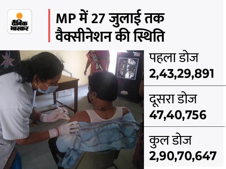 इंदौर में 60 + का 100 प्रतिशत वैक्सीनेशन पूरा, भोपाल में 190 सेंटर पर 56 हजार को वैक्सीन लगेगी, कोवीशील्ड का पहला और दूसरा डोज, कौवैक्सिन का दूसरा भोपाल,Bhopal - Dainik Bhaskar
