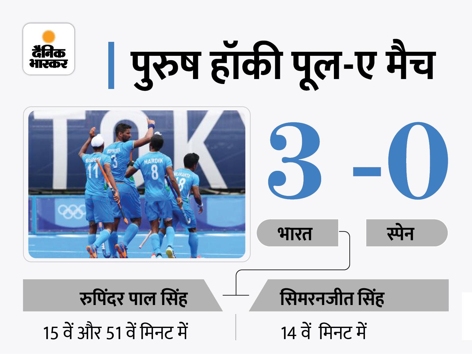 पूल-ए के अपने तीसरे मैच में स्पेन को 3-0 से हराया; क्वार्टर फाइनल में पहुंचने का दावा मजबूत|परफॉर्मेंस (भारत),India Performance - Dainik Bhaskar