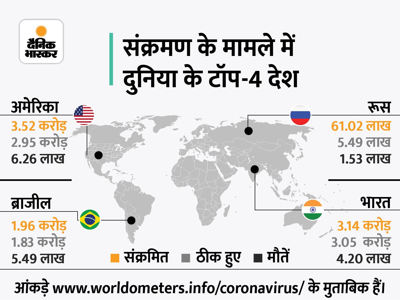 ब्रिटेन में संक्रमण से एक दिन में 131 लोगों की मौत, ये 17 मार्च के बाद सबसे ज्यादा विदेश,International - Dainik Bhaskar
