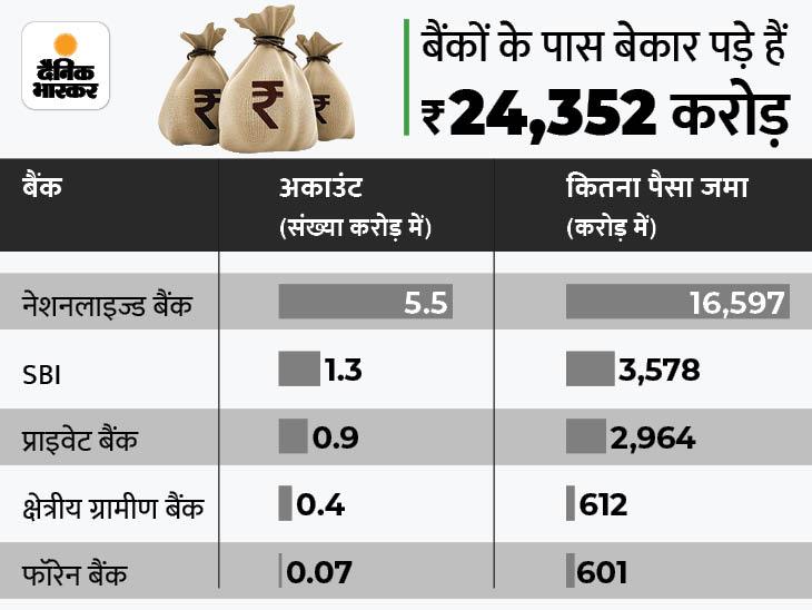 बैंकों और इंश्योरेंस कंपनियों के पास बेकार पड़ी है 49 हजार करोड़ की रकम, SBI में सबसे ज्यादा 3,578 करोड़ रुपए पड़े हैं लावारिस|बिजनेस,Business - Dainik Bhaskar