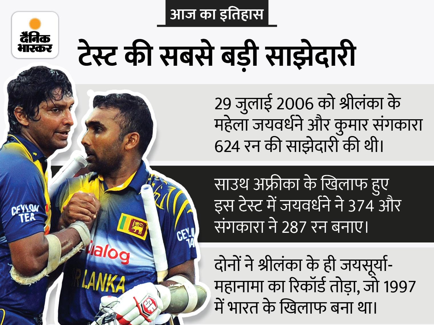 महेला जयवर्धने और कुमार संगकारा के बीच टेस्ट इतिहास की सबसे लंबी पार्टनरशिप, 15 सालों बाद आज भी कोई नहीं तोड़ पाया है ये रिकॉर्ड|देश,National - Dainik Bhaskar