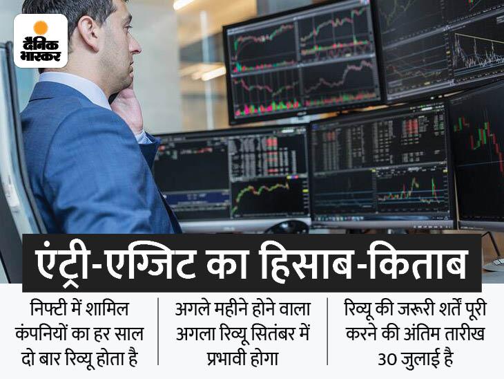 जोमैटो और नौकरी डॉट कॉम को फिलहाल निफ्टी-50 में एंट्री नहीं, लेकिन मार्केट कैप हाई रहने से भविष्य में मिल सकता है पूरा मौका बिजनेस,Business - Dainik Bhaskar