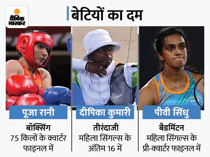 भारत की बेटियों ने फिर किया शानदार प्रदर्शन, बैडमिंटन में पीवी सिंधु, तीरंदाजी में दीपिका कुमारी और बॉक्सिंग में पूजा रानी जीतीं|टोक्यो ओलिंपिक,Tokyo Olympics - Dainik Bhaskar