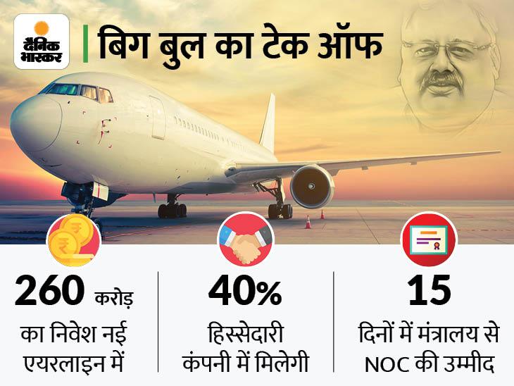 शेयर बाजार के बिग बुल राकेश झुनझुनवाला नई एयरलाइन कंपनी लाएंगे, बेड़े में शामिल होंगे 70 प्लेन|बिजनेस,Business - Dainik Bhaskar