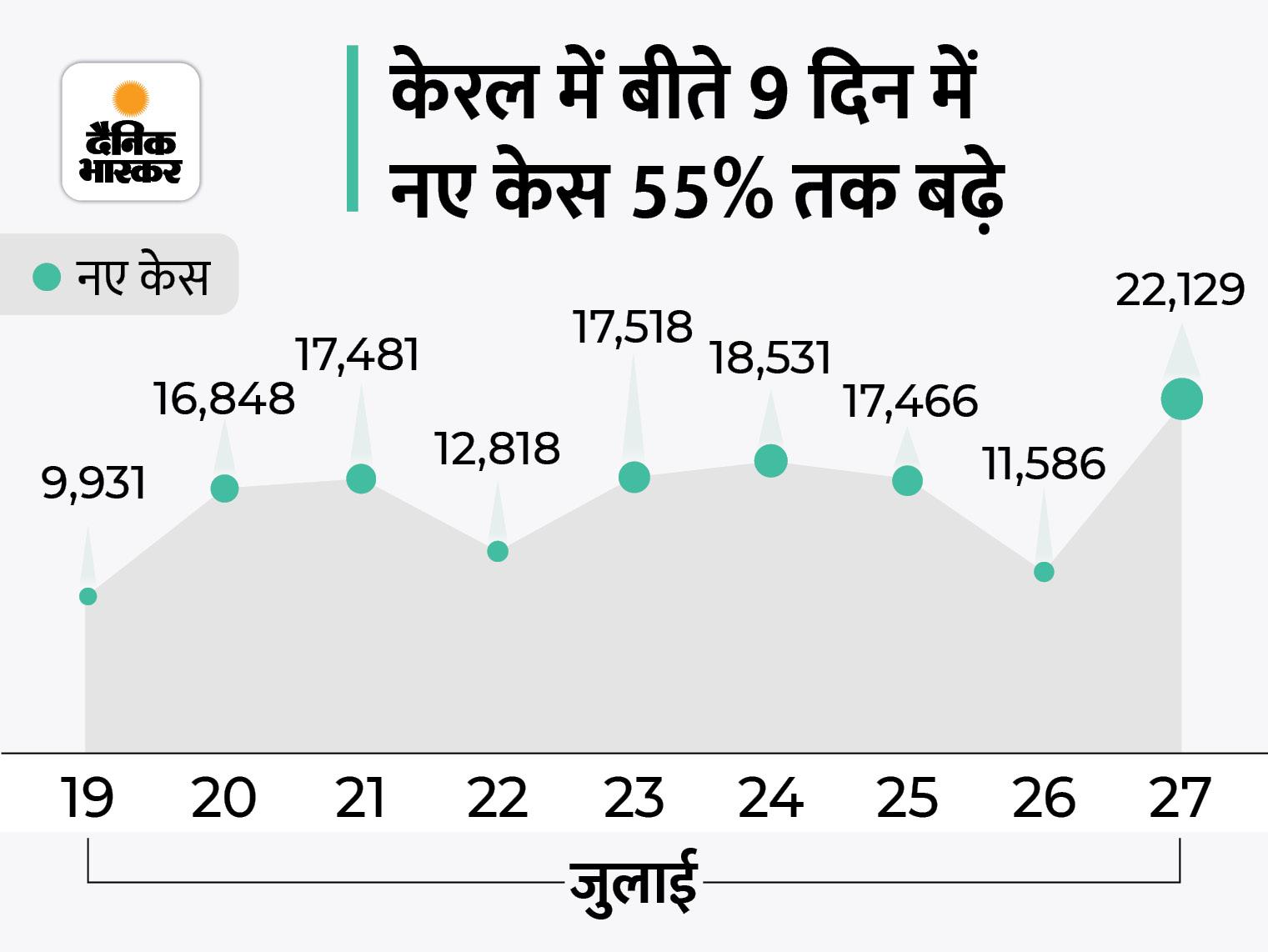 बीते दिन 42966 संक्रमित मिले, 41491 ठीक हुए और 641 की मौत; केरल में 22129 केस आए, यह पिछले 2 महीनों में सबसे ज्यादा|देश,National - Dainik Bhaskar
