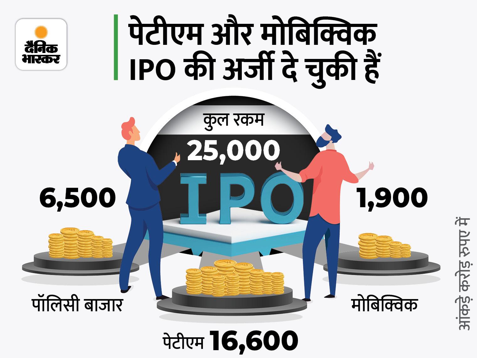 पेटीएम, पॉलिसीबाजार और मोबिक्विक जुटाएंगी 25 हजार करोड़, पॉलिसी बाजार सेबी को जल्द देगी IPO के लिए अर्जी|बिजनेस,Business - Dainik Bhaskar