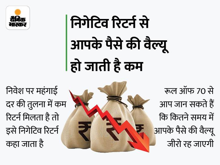 महंगाई को देखते हुए करें निवेश, नहीं तो फाइनेंशियल गोल रह सकते हैं अधूरे|बिजनेस,Business - Dainik Bhaskar