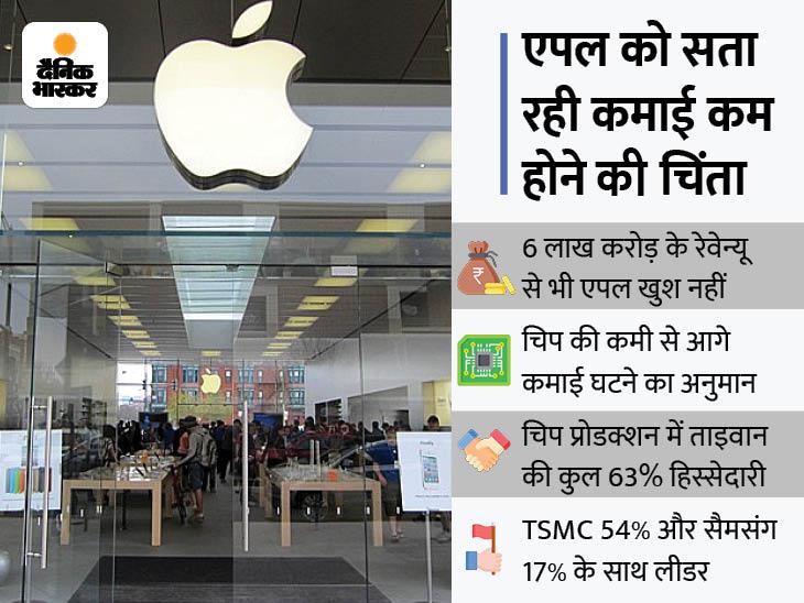 आखिर चिप की कमी से एपल क्यों परेशान, क्यों दुनियाभर की दिग्गज कंपनियां चिप के लिए ताइवान पर हैं निर्भर; जानें चिप के बारे में सबकुछ|टेक & ऑटो,Tech & Auto - Dainik Bhaskar