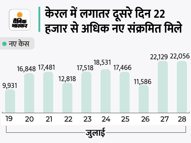 24 घंटे में 43159 नए मरीज मिले, इनमें से 22056 यानी आधे से ज्यादा केस केरल में, यहां केंद्र ने एक्सपर्ट्स की टीम भेजी|देश,National - Dainik Bhaskar