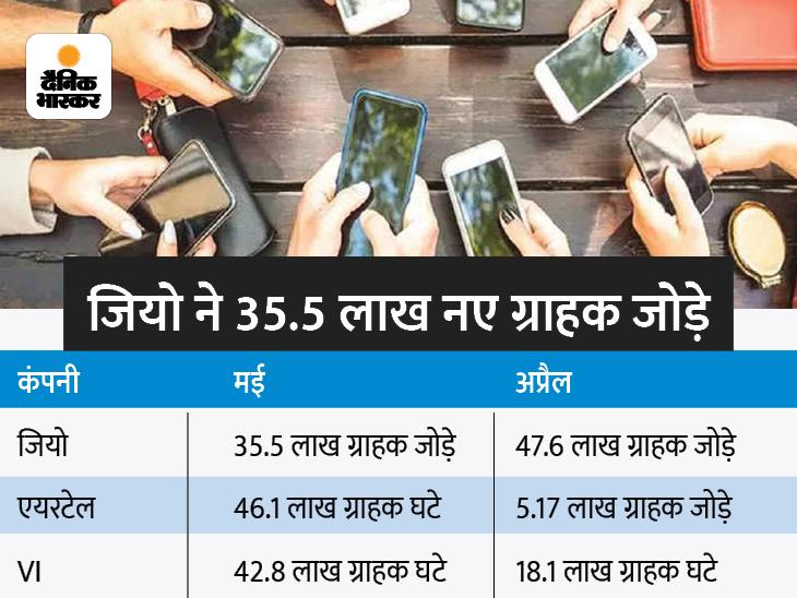 मई में जियो ने 35.5 लाख नए ग्राहक जोड़े, लेकिन एयरटेल के 46 लाख और वोडाफोन-आइडिया के 42.8 लाख ग्राहक घटे|बिजनेस,Business - Dainik Bhaskar
