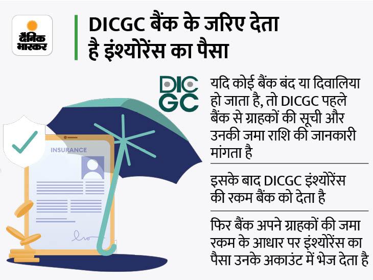 अब बैंक डूबा तो खाते में 5 लाख रुपए तक की रकम सुरक्षित, जानें 90 दिन में कैसे मिलेंगे आपको ये पैसे? बिजनेस,Business - Dainik Bhaskar