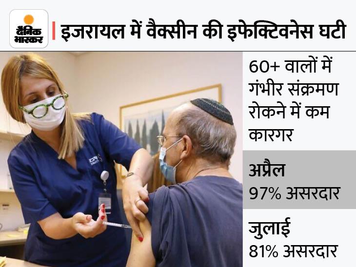 60+ वालों को अगले हफ्ते से लगेगा बूस्टर डोज, गंभीर मरीजों की बढ़ती संख्या को देखते हुए फैसला|विदेश,International - Dainik Bhaskar