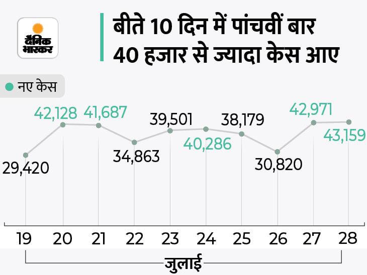 43,159 नए मरीज मिले, 38,525 ठीक हुए और 640 की मौत; एक्टिव केस में 3,987 की बढ़ोतरी, यह 77 दिन में सबसे ज्यादा देश,National - Dainik Bhaskar