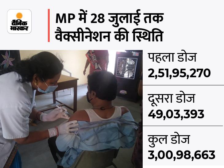 प्रदेश में आज 10 लाख को टीका, भोपाल में 180 सेंटर पर कोवीशील्ड का पहला और दूसरा, कोवैक्सीन का दूसरा डोज भोपाल,Bhopal - Dainik Bhaskar