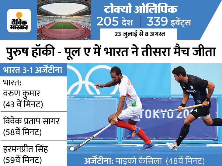 37 साल बाद ओलिंपिक में पुरुष टीम ने ग्रुप स्टेज में 3 मुकाबले जीते, अब 49 साल पुराने रिकॉर्ड की बराबरी का मौका परफॉर्मेंस (भारत),India Performance - Dainik Bhaskar