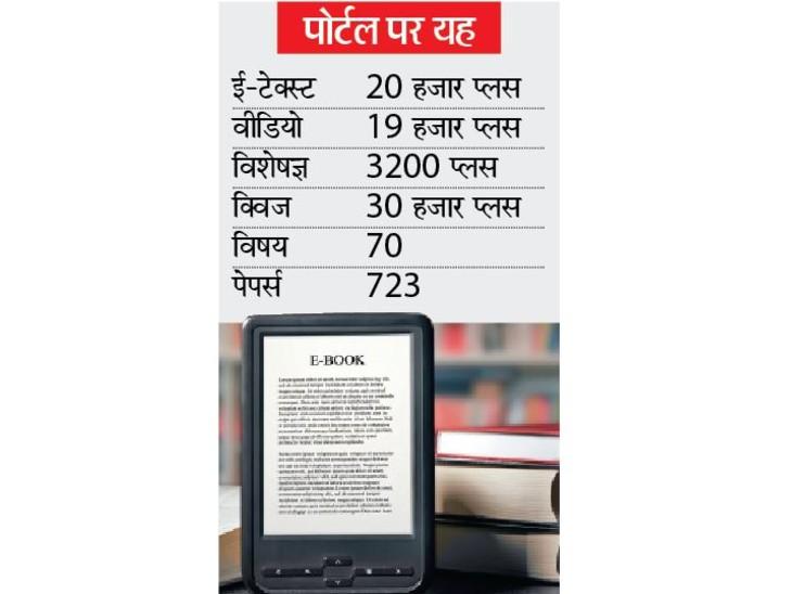 यूजीसी की ई-पाठशाला... www.ugc.ac.in पर 700 से ज्यादा ई-बुक्स और 70 विषयों के 22 हजार से ज्यादा चैप्टर...|भोपाल,Bhopal - Dainik Bhaskar