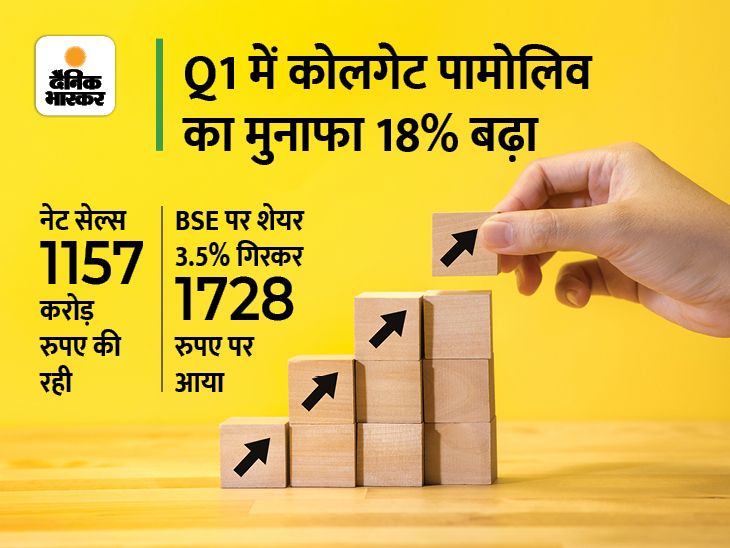 कोलगेट पामोलिव को जून तिमाही में 233 करोड़ रुपए का प्रॉफिट, बिक्री भी 12% बढ़ी बिजनेस,Business - Dainik Bhaskar
