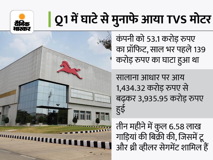 TVS मोटर को 139 करोड़ घाटे के मुकाबले 53 करोड़ रुपए का प्रॉफिट, आय में भी 175% की बढ़ोतरी बिजनेस,Business - Dainik Bhaskar