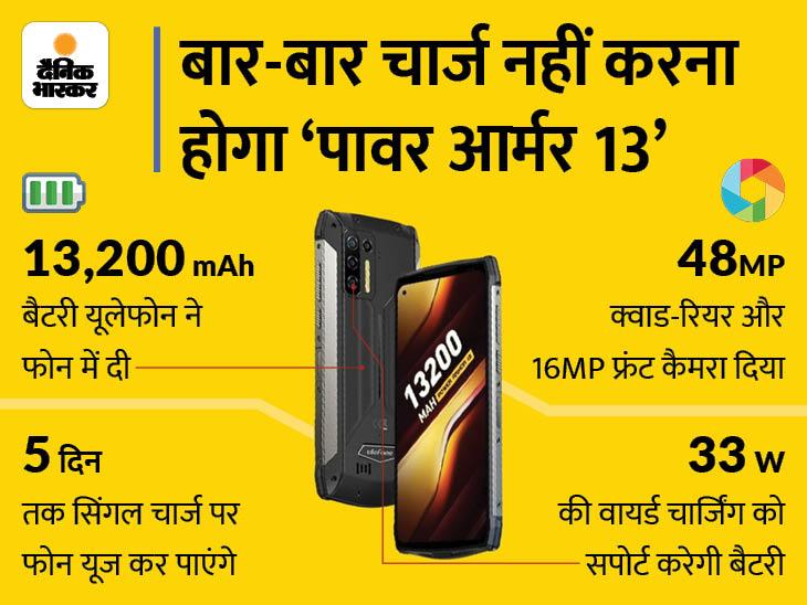 यूलेफोन पावर आर्मर 13 में मिलेगी 13,200mAh बैटरी, एक बार चार्ज करके 5 दिन तक चला पाएंगे स्मार्टफोन|टेक & ऑटो,Tech & Auto - Dainik Bhaskar
