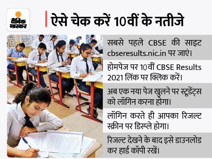 अगले हफ्ते 10वीं का रिजल्ट जारी कर सकता है बोर्ड, पिछले 3 साल के बेस्ट नतीजे के आधार पर मिलेंगे नंबर|करिअर,Career - Dainik Bhaskar
