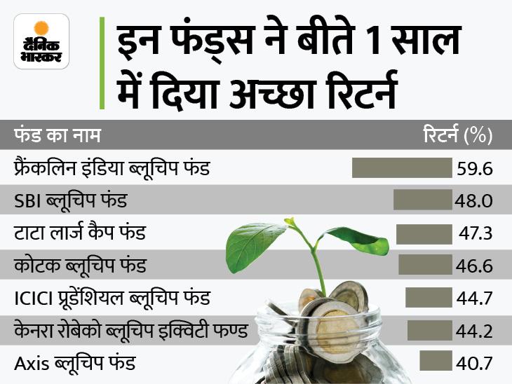 कम रिस्क के साथ चाहिए FD से ज्यादा रिटर्न तो लार्ज कैप फंड्स में करें निवेश, बीते 1 साल में दिया 60% तक का रिटर्न बिजनेस,Business - Dainik Bhaskar