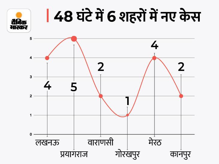 48 घंटे में 60 नए मिले संक्रमित, 4 की हुई मौत- 45 रिकवर; अब प्रदेश में एक्टिव केस 787|लखनऊ,Lucknow - Dainik Bhaskar
