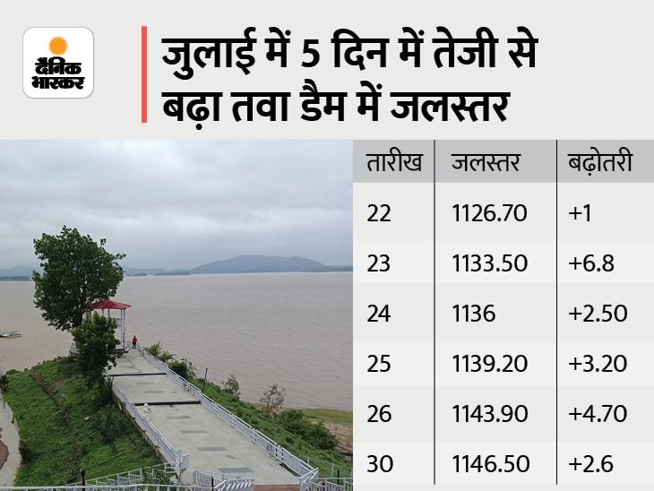 1160 फीट होने पर 15 अगस्त के पहले छोड़ा जाएगा पानी, 2 दिन से कम बारिश से जुलाई में नहीं खुल पाए गेट|होशंगाबाद,Hoshangabad - Dainik Bhaskar