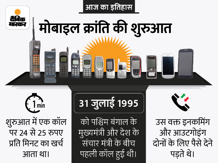 26 साल पहले देश में पहली बार मोबाइल फोन पर बात हुई, तब बंगाल के मुख्यमंत्री ज्योति बसु ने संचार मंत्री सुखराम से की थी बात देश,National - Dainik Bhaskar