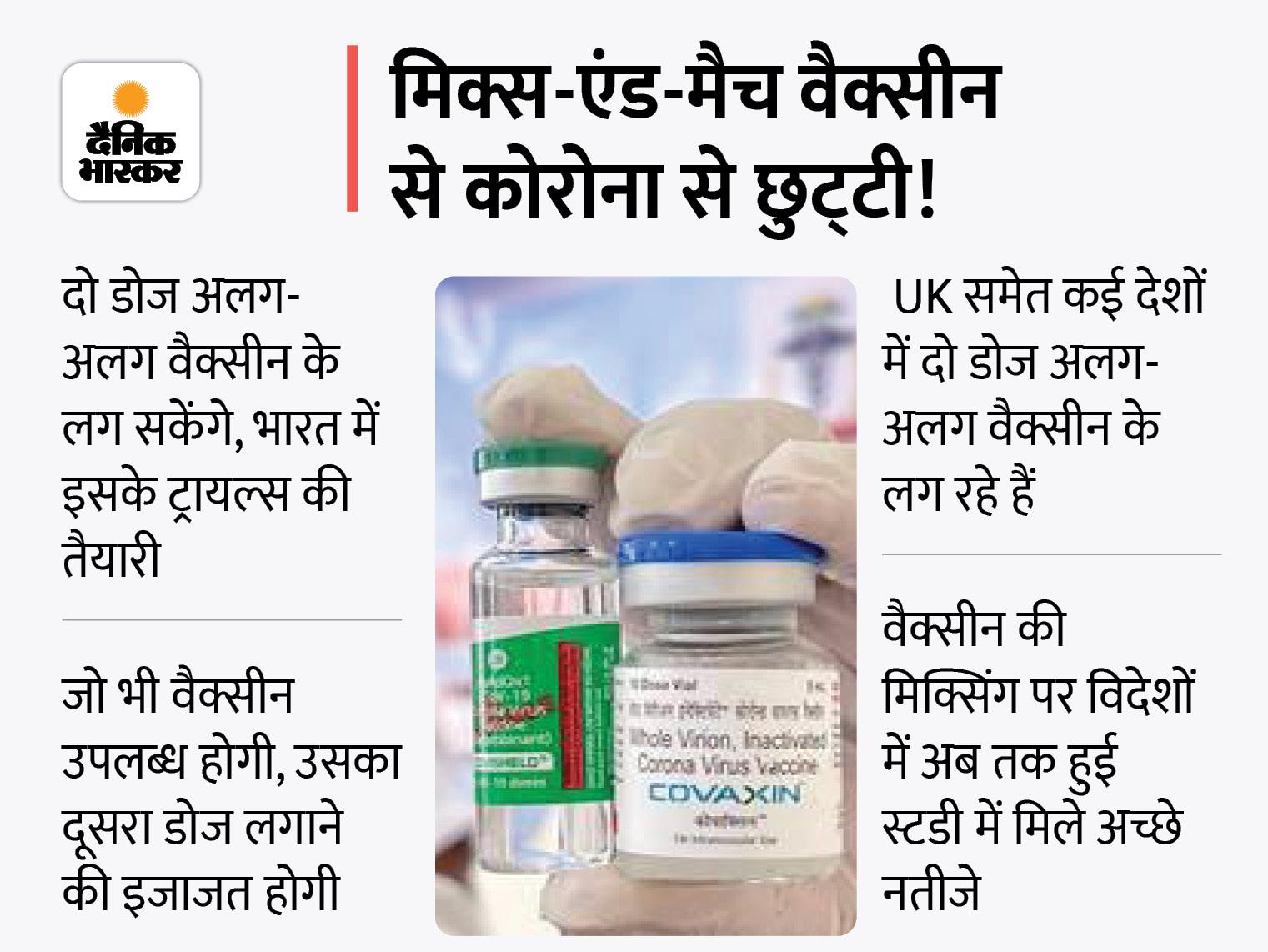 कोवैक्सिन और कोवीशील्ड के डोज की होगी मिक्सिंग, एक्सपर्ट पैनल ने ट्रायल को मंजूरी देने की सिफारिश की|देश,National - Dainik Bhaskar