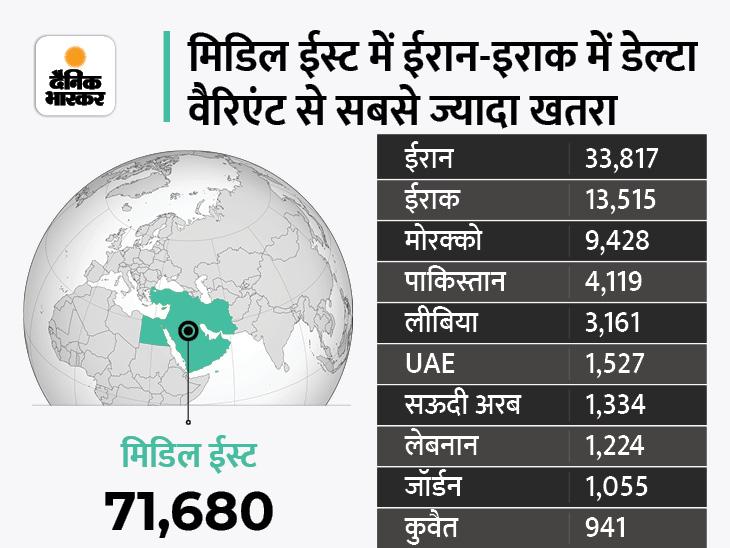 22 में से 15 देशों में कोरोना के मामले बढ़े, कम वैक्सीनेशन इसकी बड़ी वजह; WHO ने डेल्टा वैरिएंट के लिए फिर से अलर्ट किया|विदेश,International - Dainik Bhaskar