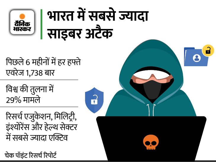 एक कंपनी पर हर हफ्ते औसतन 1,738 बार हुआ हमला, छह महीने में मामले 29% बढ़े|टेक & ऑटो,Tech & Auto - Dainik Bhaskar