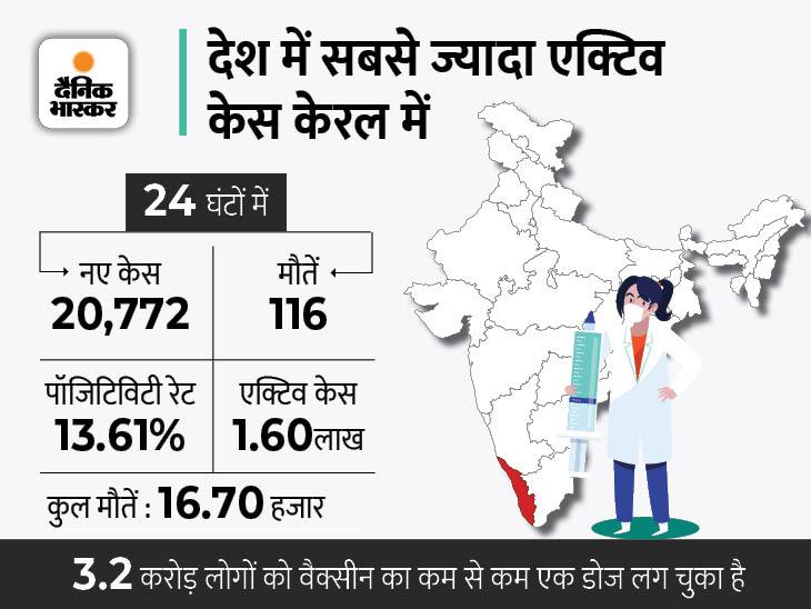 कोविड मैनेजमेंट के लिए दुनिया में तारीफ पाने वाले राज्य में संक्रमण की डरावनी रफ्तार, लगातार चौथे दिन 20 हजार से ज्यादा नए केस|देश,National - Dainik Bhaskar