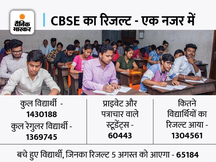 अब तक का हाइएस्ट रिजल्ट, 99.37% स्टूडेंट्स हुए पास; लड़कियों ने फिर बाजी मारी, लड़कों की तुलना में 0.54% अधिक पास|करिअर,Career - Dainik Bhaskar