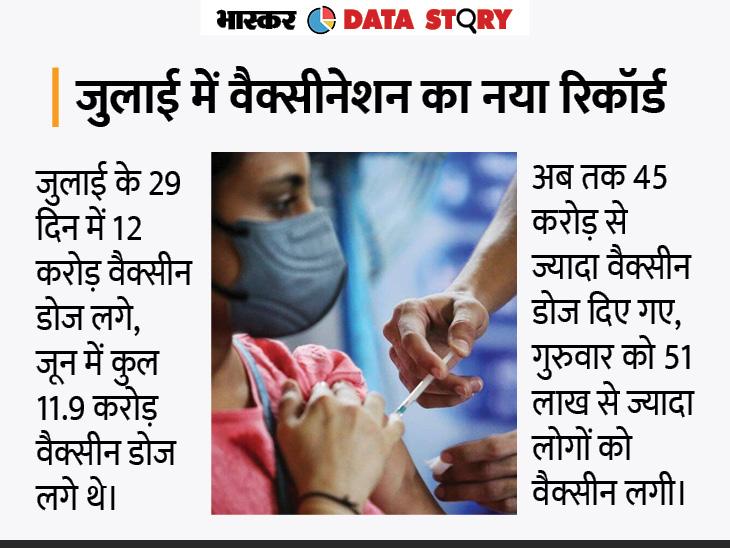 10 ग्राफिक्स में समझिए देश में कैसा चल रहा है वैक्सीनेशन प्रोग्राम, दुनिया के मुकाबले अभी हम कहां पहुंचे?|एक्सप्लेनर,Explainer - Dainik Bhaskar