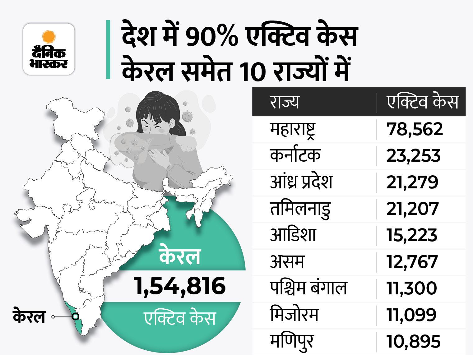 केरल में लगातार तीसरे दिन 22,056 केस आए, कर्नाटक में 19 दिन बाद नए संक्रमितों का आंकड़ा 2 हजार के पार; तमिलनाडु में भी मामले बढ़े|देश,National - Dainik Bhaskar