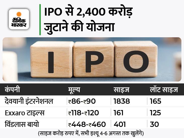 देवयानी, विंडलास, कृष्णा और Exxaro टाइल्स में निवेश का मौका, 90 से 954 रुपए प्रति शेयर पर कर सकते हैं निवेश|बिजनेस,Business - Dainik Bhaskar