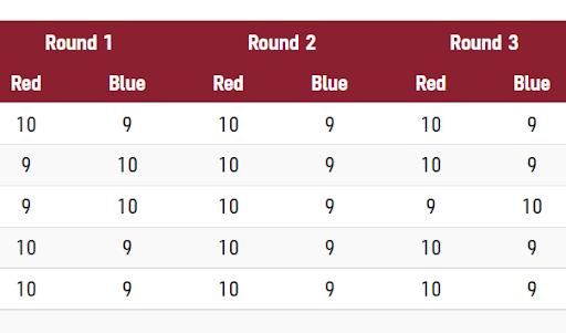 लवलिना रेड जर्सी में खेल रही थीं। दूसरे राउंड में पांचों जजों ने उन्हें 10 पॉइंट दिए।