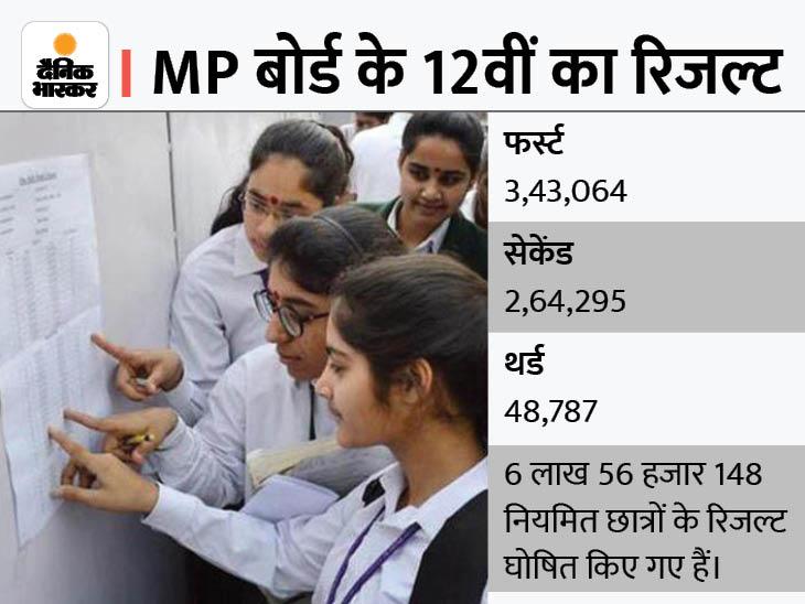 52% फर्स्ट डिवीजन; 90% लाने वाले 10% से भी कम, कॉलेज एडमिशन में दूसरे राज्यों से पिछड़ जाएंगे मप्र के बच्चे|भोपाल,Bhopal - Dainik Bhaskar