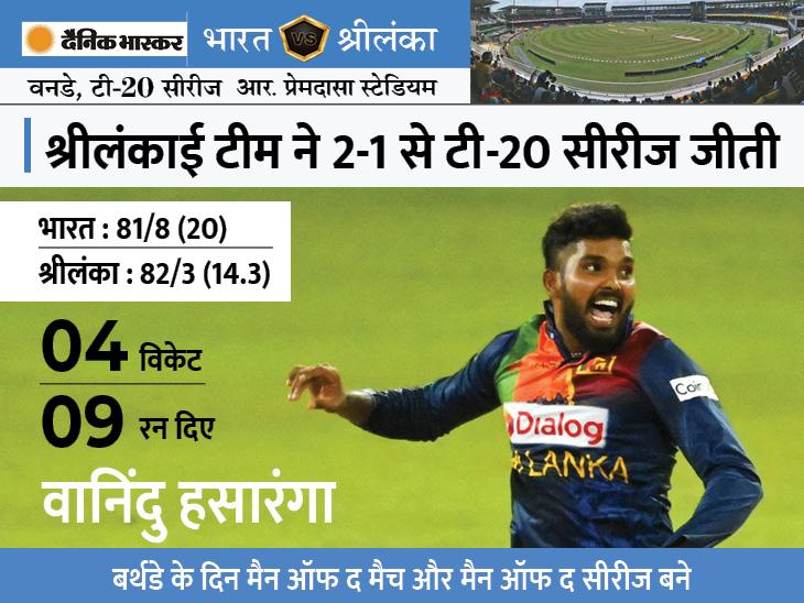 टीम इंडिया के खिलाफ पहली बार द्विपक्षीय टी-20 सीरीज जीती, बर्थडे बॉय हसारंगा ने 4 विकेट झटके क्रिकेट,Cricket - Dainik Bhaskar