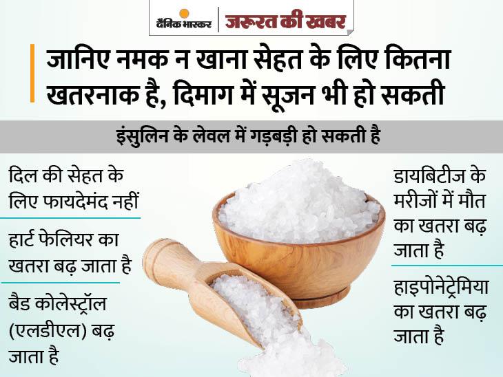 अक्सर बिना नमक खाए व्रत रखते हैं या हैं फिटनेस फ्रीक, तो ध्यान रखें सोडियम की कमी से ये 6 तरह के जोखिम|ज़रुरत की खबर,Zaroorat ki Khabar - Dainik Bhaskar