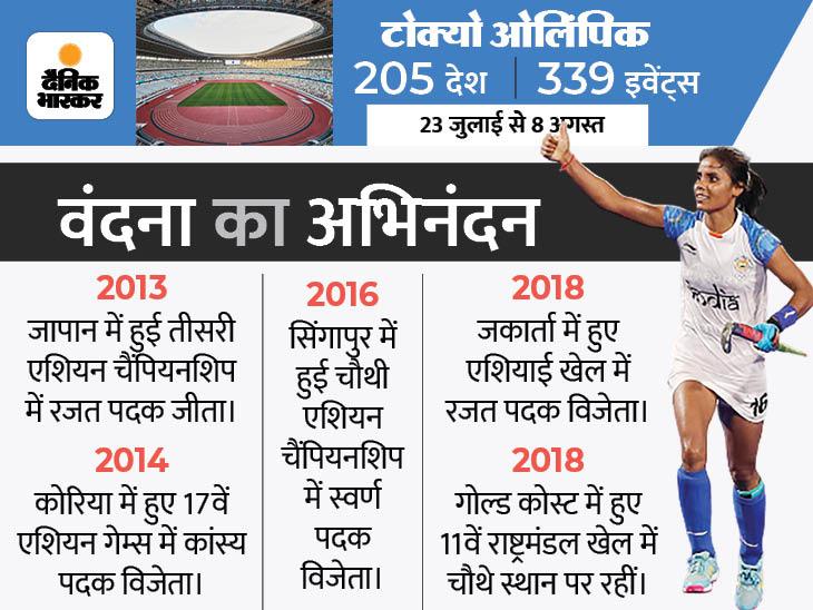 ओलिंपिक में हैट्रिक लगाने वाली भारत की पहली महिला हॉकी खिलाड़ी बनीं, 3 महीने पहले कोरोना से पिता को खोया; पहले खो-खो की प्लेयर रहीं हैं|मेरठ,Meerut - Dainik Bhaskar