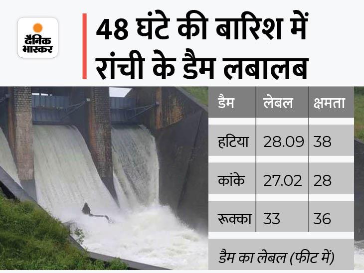 रांची के हटिया डैम का लेवल 24.05 फीट से बढ़कर 28.09 फीट हुआ, कांके और रुक्का डैम में जलस्तर बढ़ने से एक-एक फाटक खोला गया|रांची,Ranchi - Dainik Bhaskar