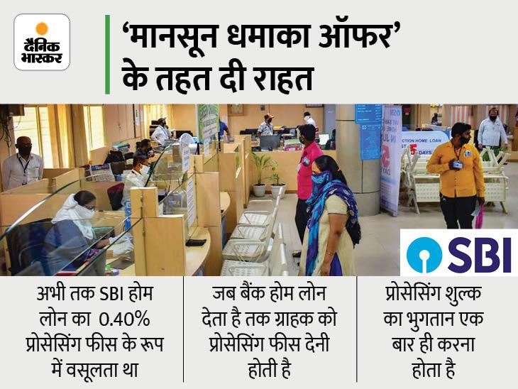 SBI से होम लोन लेने पर 31 अगस्त तक नहीं देनी होगी प्रोसेसिंग फीस, 6.70% ब्याज दर पर कर्ज दे रहा बैंक|बिजनेस,Business - Dainik Bhaskar