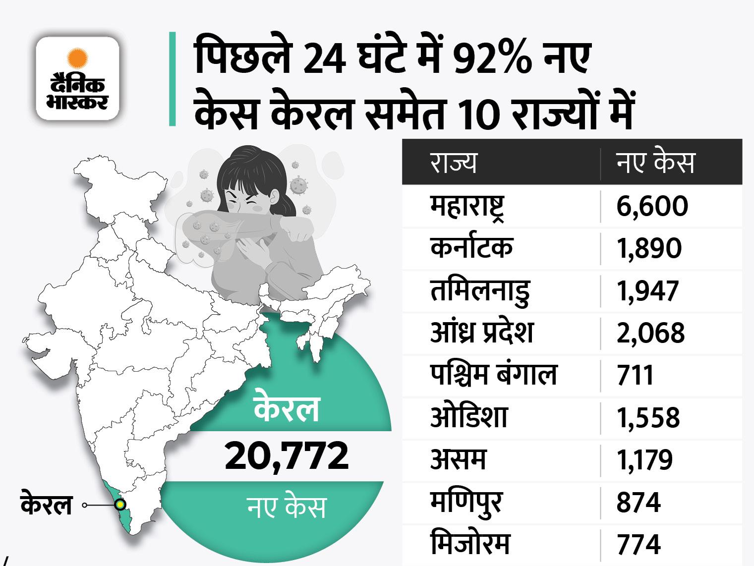 41495 नए मरीज मिले, 37306 ठीक हुए और 598 की मौत; एक्टिव केस 3.92 लाख तक पहुंचने के 4 दिन बाद फिर 4 लाख के पार देश,National - Dainik Bhaskar