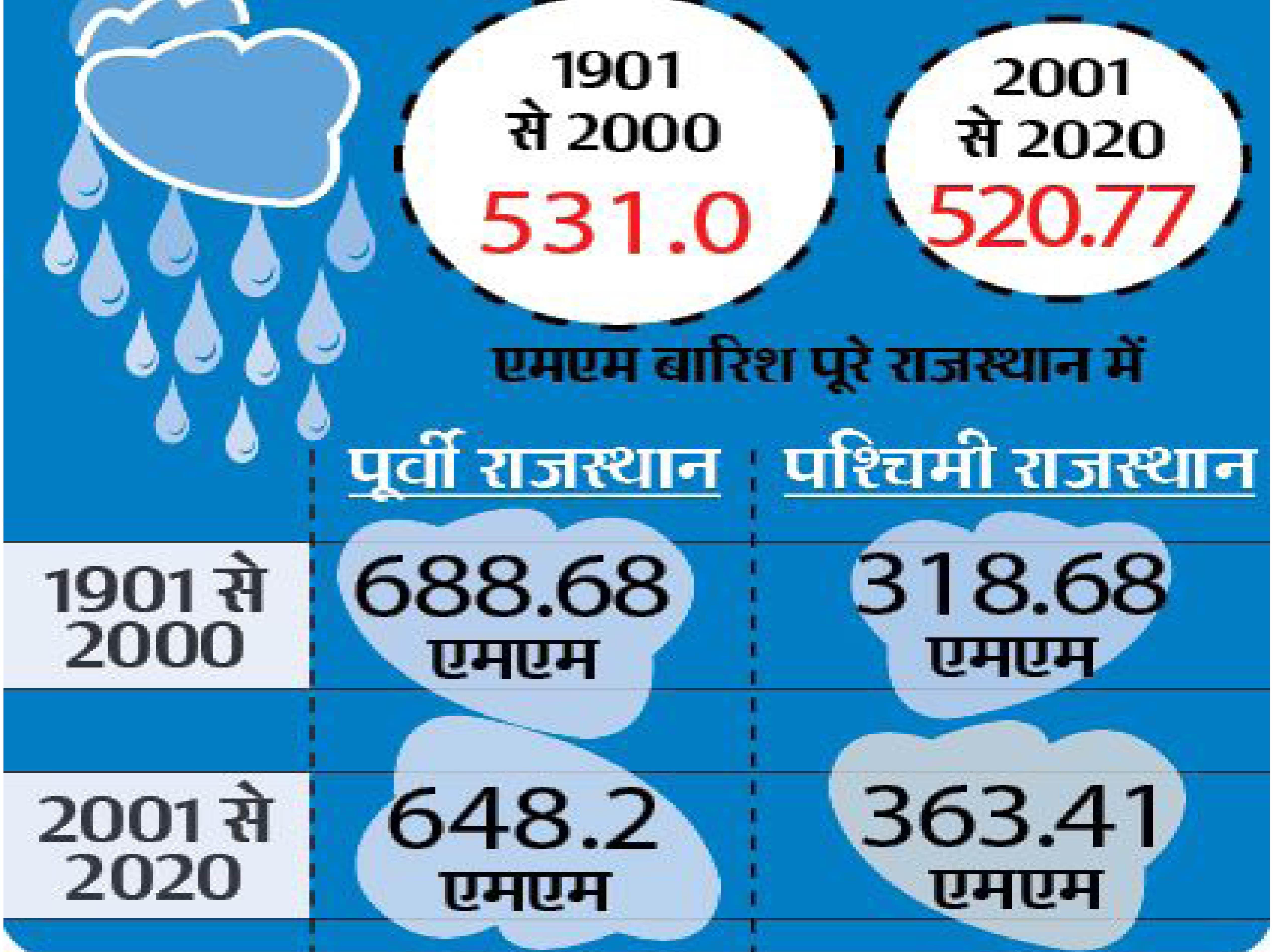 20 साल में रेगिस्तानी जिलों में 12% बारिश बढ़ी, पूर्वी जिलों में इतनी ही घट गई, मानसून भी 10 दिन आगे बढ़ा|जयपुर,Jaipur - Dainik Bhaskar